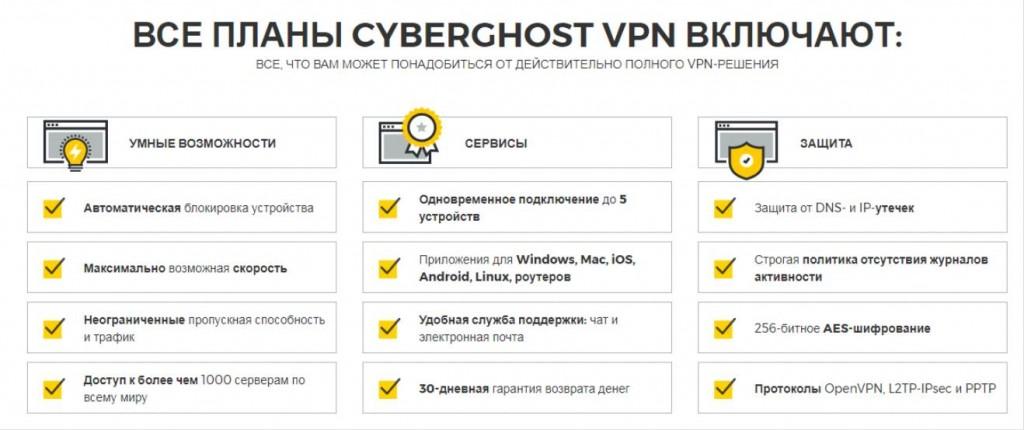 Отзывы CyberGhost VPN